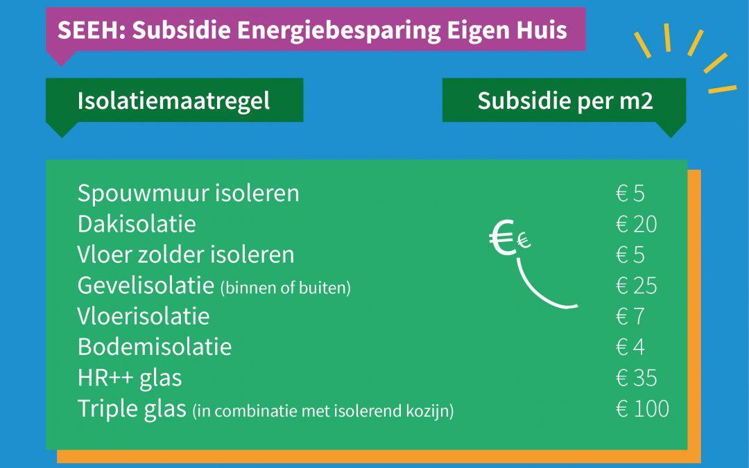 Subsidie op isolatiemaatregelen voor woningeigenaren (SEEH)